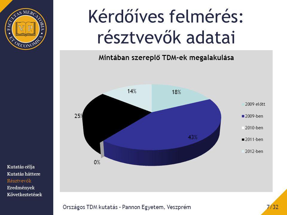 Kérdőíves felmérés: résztvevők adatai 7/32Országos TDM kutatás – Pannon Egyetem, Veszprém Kutatás célja Kutatás háttere Résztvevők Eredmények Következtetések