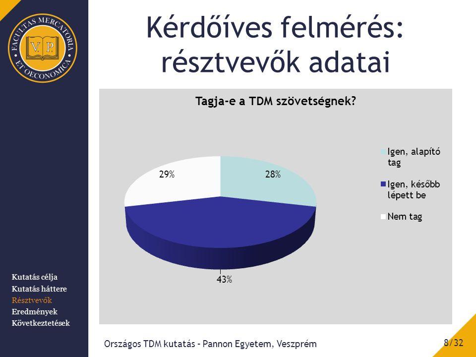 Kérdőíves felmérés: résztvevők adatai 8/32 Országos TDM kutatás – Pannon Egyetem, Veszprém Kutatás célja Kutatás háttere Résztvevők Eredmények Követke