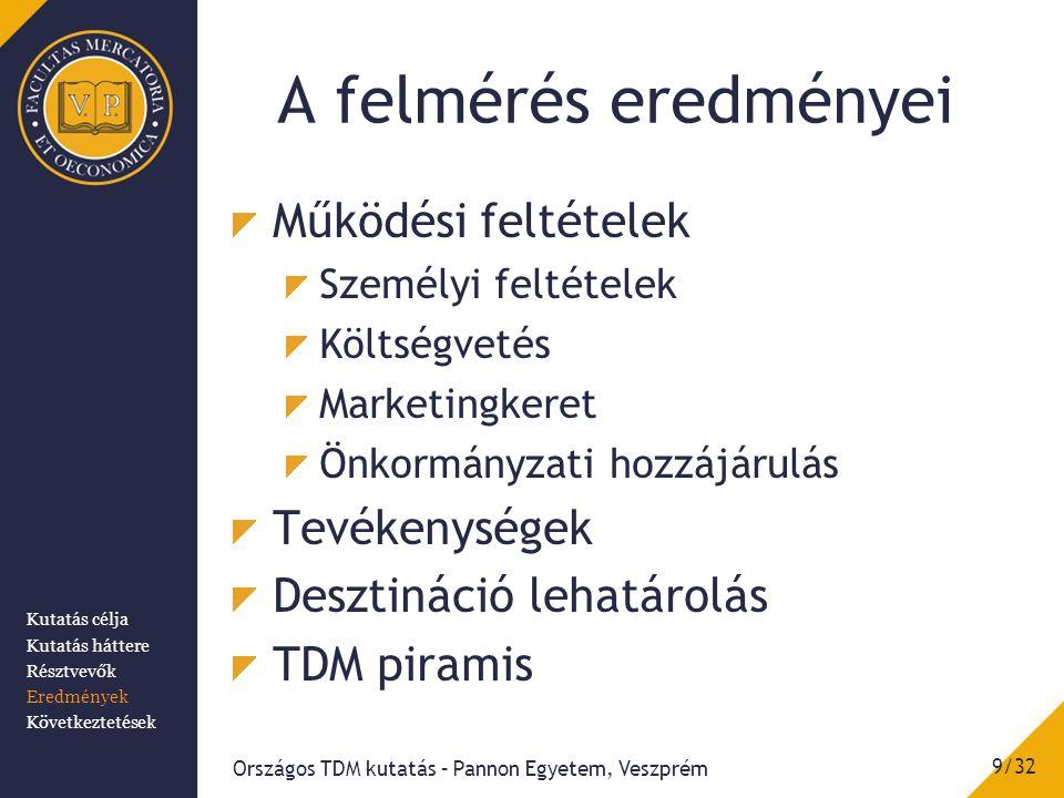 A felmérés eredményei 9/32 Országos TDM kutatás – Pannon Egyetem, Veszprém Kutatás célja Kutatás háttere Résztvevők Eredmények Következtetések Működési feltételek Személyi feltételek Költségvetés Marketingkeret Önkormányzati hozzájárulás Tevékenységek Desztináció lehatárolás TDM piramis