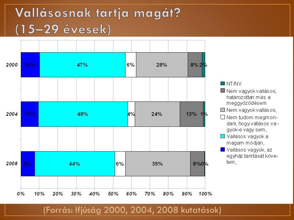 (Forrás: Ifjúság 2000, 2004, 2008 kutatások)
