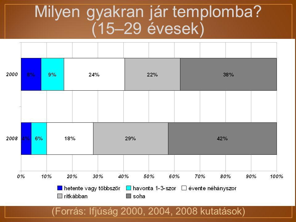 Milyen gyakran jár templomba (15–29 évesek) (Forrás: Ifjúság 2000, 2004, 2008 kutatások)