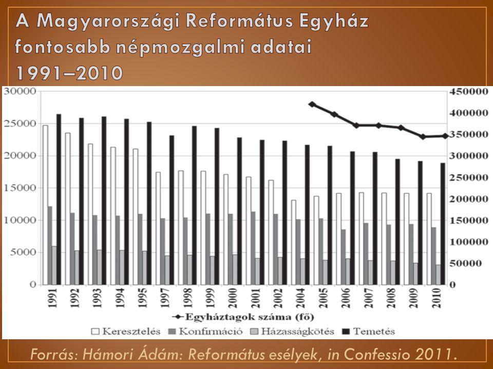 Forrás: Hámori Ádám: Református esélyek, in Confessio 2011.