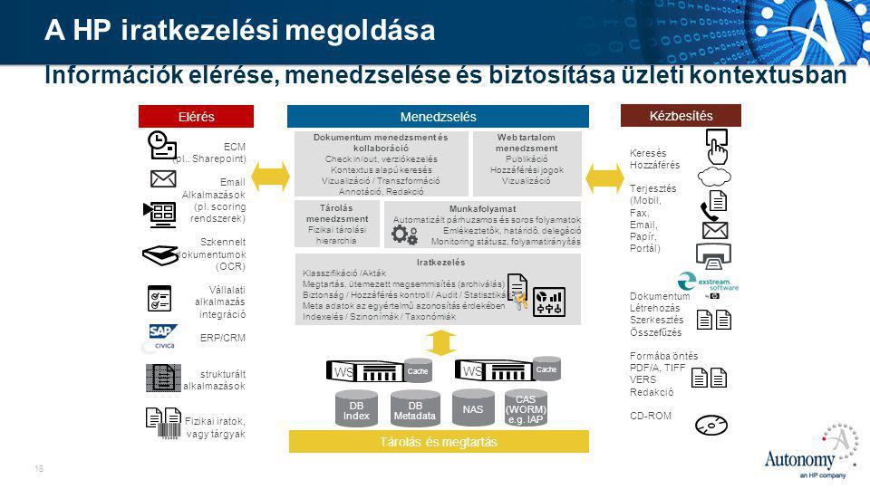 18 ECM (pl.. Sharepoint) Email Alkalmazások (pl.