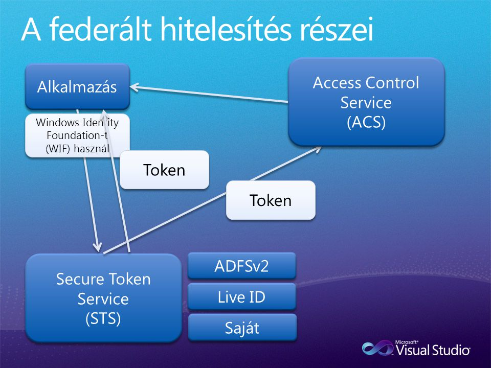 Token Windows Identity Foundation-t (WIF) használ Token
