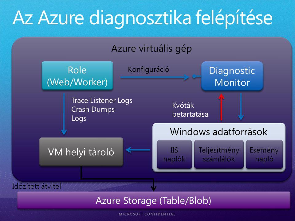 Azure virtuális gép Role (Web/Worker) Role (Web/Worker) Diagnostic Monitor Windows adatforrások IIS naplók IIS naplók Teljesítmény számlálók Esemény napló Konfiguráció Időzített átvitel