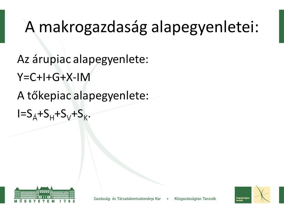 A makrogazdaság alapegyenletei: Az árupiac alapegyenlete: Y=C+I+G+X-IM A tőkepiac alapegyenlete: I=S Á +S H +S V +S K.