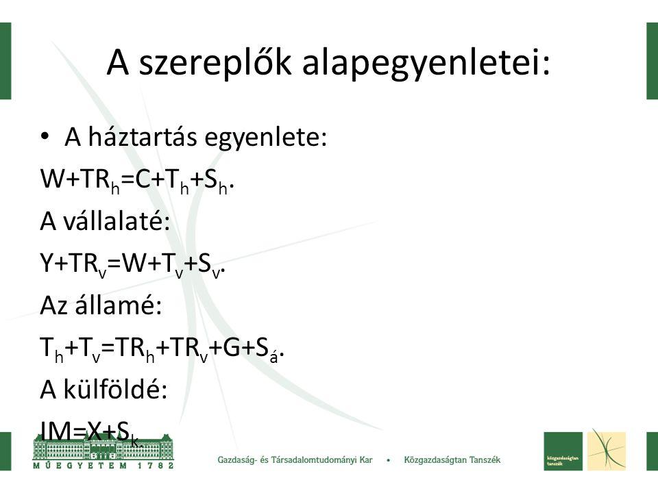 A szereplők alapegyenletei: • A háztartás egyenlete: W+TR h =C+T h +S h. A vállalaté: Y+TR v =W+T v +S v. Az államé: T h +T v =TR h +TR v +G+S á. A kü