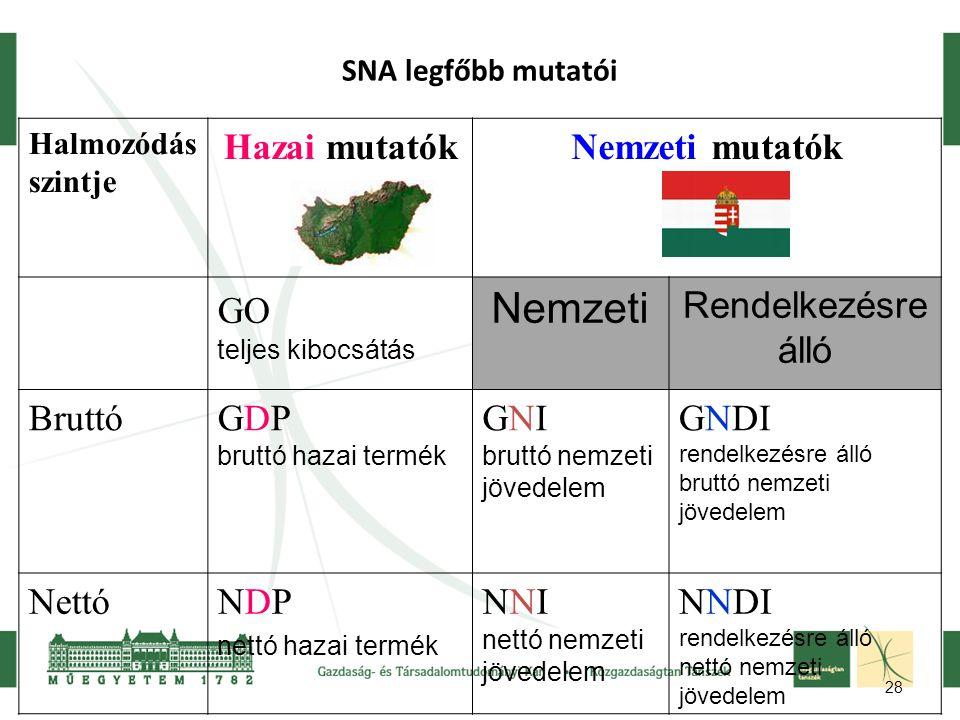 28 SNA legfőbb mutatói Halmozódás szintje Hazai mutatókNemzeti mutatók GO teljes kibocsátás Nemzeti Rendelkezésre álló BruttóGDP bruttó hazai termék G