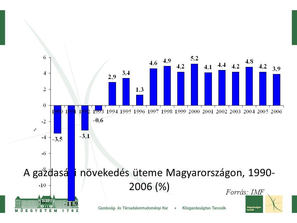 A gazdasági növekedés üteme Magyarországon, 1990- 2006 (%) Forrás: IMF
