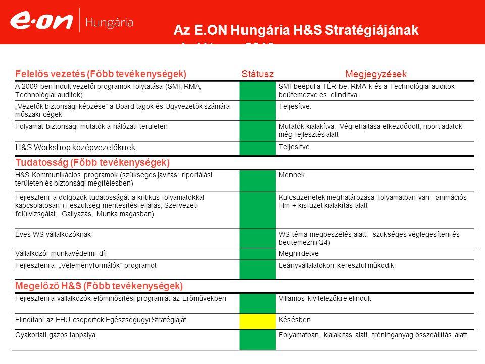 Az E.ON Hungária H&S Stratégiájának akcióterve 2010 Felelős vezetés (Főbb tevékenységek)StátuszMegjegyzések A 2009-ben indult vezetői programok folytatása (SMI, RMA, Technológiai auditok) SMI beépül a TÉR-be, RMA-k és a Technológiai auditok beütemezve és elindítva.