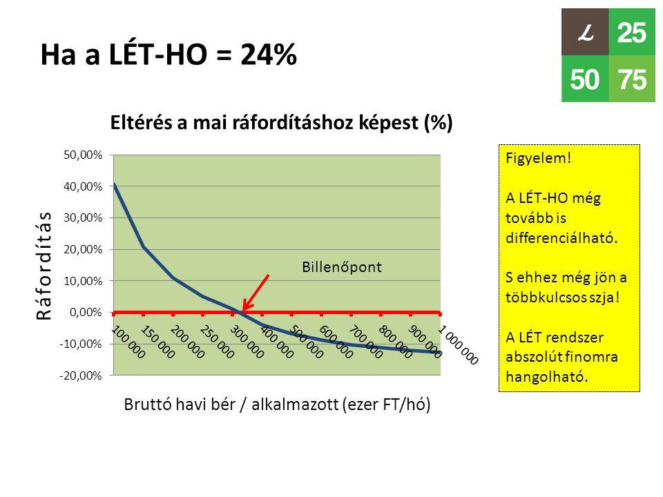 Ha a LÉT-HO = 24% Billenőpont Figyelem! A LÉT-HO még tovább is differenciálható. S ehhez még jön a többkulcsos szja! A LÉT rendszer abszolút finomra h