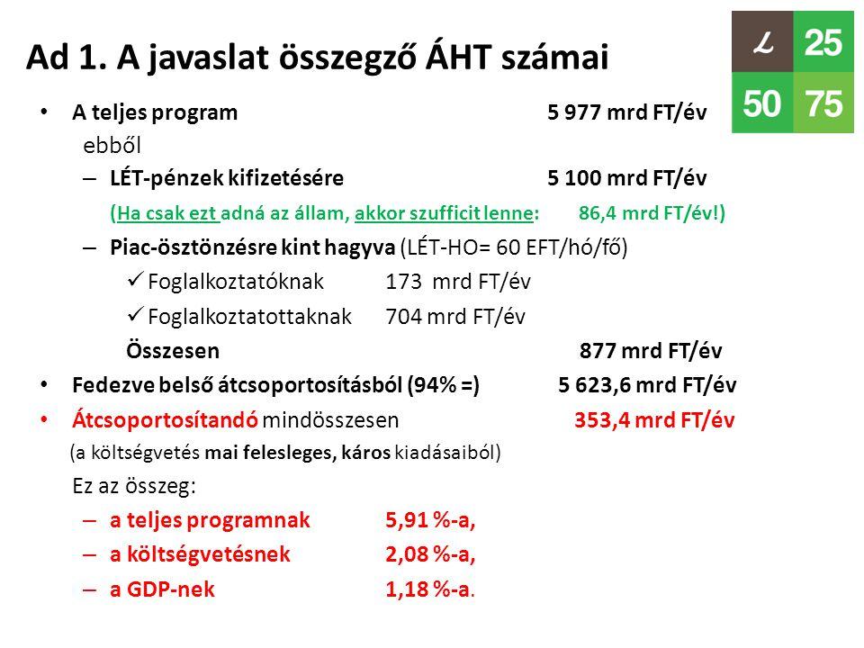 Ad 1. A javaslat összegző ÁHT számai • A teljes program 5 977 mrd FT/év ebből – LÉT-pénzek kifizetésére 5 100 mrd FT/év (Ha csak ezt adná az állam, ak
