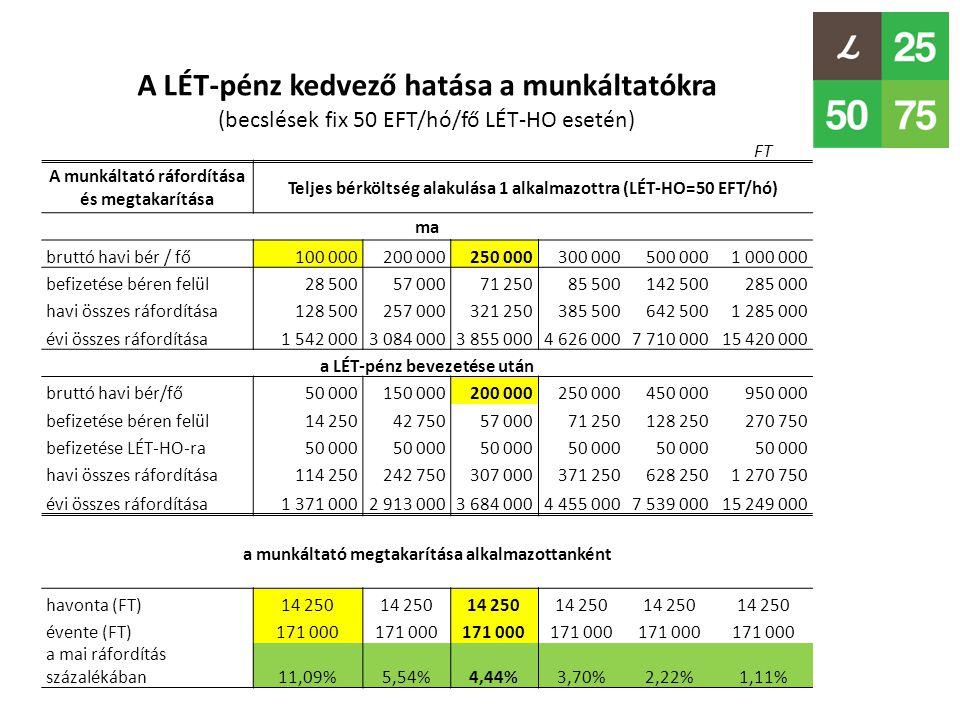 A LÉT-pénz kedvező hatása a munkáltatókra (becslések fix 50 EFT/hó/fő LÉT-HO esetén) FT A munkáltató ráfordítása és megtakarítása Teljes bérköltség alakulása 1 alkalmazottra (LÉT-HO=50 EFT/hó) ma bruttó havi bér / fő100 000200 000250 000300 000500 0001 000 000 befizetése béren felül28 50057 00071 25085 500142 500285 000 havi összes ráfordítása128 500257 000321 250385 500642 5001 285 000 évi összes ráfordítása1 542 0003 084 0003 855 0004 626 0007 710 00015 420 000 a LÉT-pénz bevezetése után bruttó havi bér/fő50 000150 000200 000250 000450 000950 000 befizetése béren felül14 25042 75057 00071 250128 250270 750 befizetése LÉT-HO-ra50 000 havi összes ráfordítása114 250242 750307 000371 250628 2501 270 750 évi összes ráfordítása1 371 0002 913 0003 684 0004 455 0007 539 00015 249 000 a munkáltató megtakarítása alkalmazottanként havonta (FT)14 250 évente (FT)171 000 a mai ráfordítás százalékában11,09%5,54%4,44%3,70%2,22%1,11%