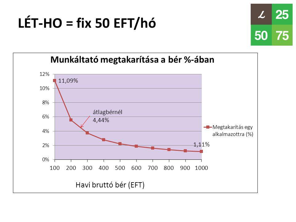 LÉT-HO = fix 50 EFT/hó