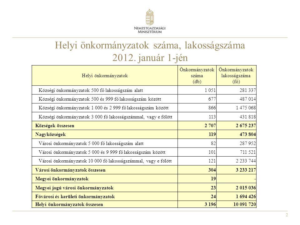 2 Helyi önkormányzatok száma, lakosságszáma 2012. január 1-jén Helyi önkormányzatok Önkormányzatok száma (db) Önkormányzatok lakosságszáma (fő) Község
