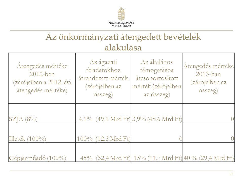 23 Az önkormányzati átengedett bevételek alakulása Átengedés mértéke 2012-ben (zárójelben a 2012. évi átengedés mértéke) Az ágazati feladatokhoz átren