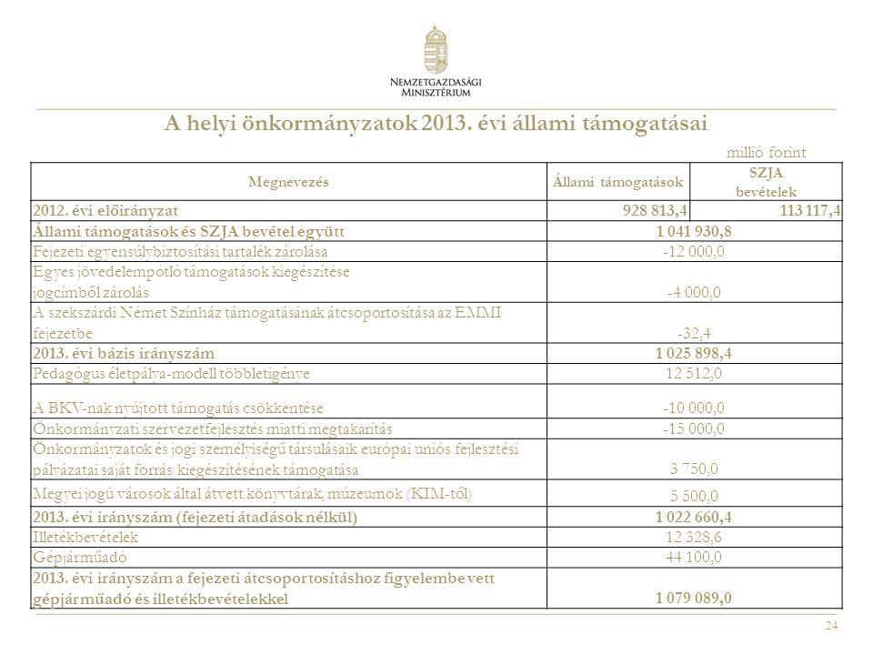 24 A helyi önkormányzatok 2013. évi állami támogatásai millió forint MegnevezésÁllami támogatások SZJA bevételek 2012. évi előirányzat928 813,4113 117
