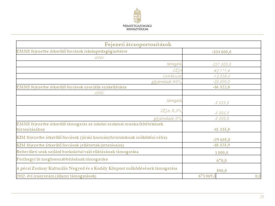 25 Fejezeti átcsoportosítások EMMI fejezetbe átkerülő források iskolapedagógusbérre -334 600,0 ebből: támogatás -251 300,0 SZJA -42 171,4 illetékbevét
