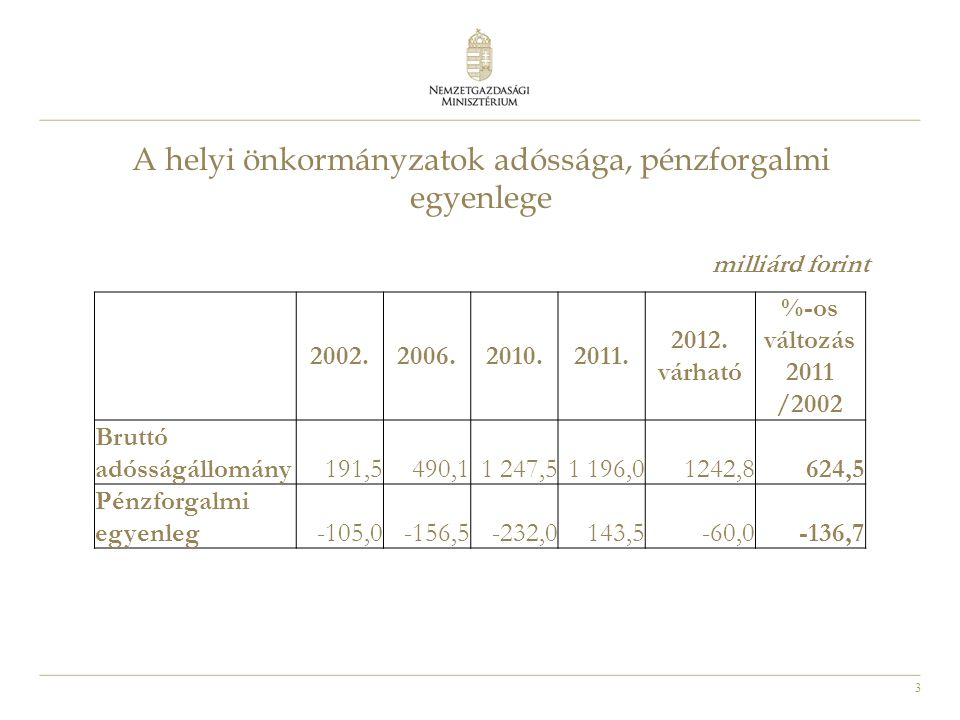 3 A helyi önkormányzatok adóssága, pénzforgalmi egyenlege 2002.2006.2010.2011. 2012. várható %-os változás 2011 /2002 Bruttó adósságállomány191,5490,1