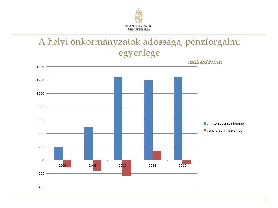 5 A helyi önkormányzatok eladósodottsága 2011-ben millió forint
