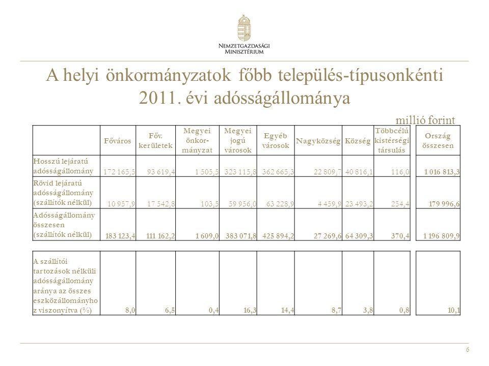6 A helyi önkormányzatok főbb település-típusonkénti 2011. évi adósságállománya millió forint Főváros Főv. kerületek Megyei önkor- mányzat Megyei jogú