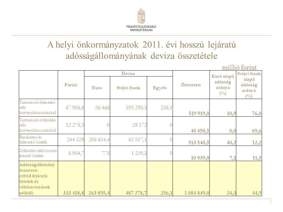 7 A helyi önkormányzatok 2011. évi hosszú lejáratú adósságállományának deviza összetétele millió forint Forint Deviza Összesen Euró alapú adósság arán