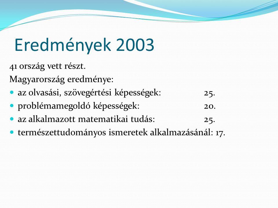 Eredmények 2003 41 ország vett részt. Magyarország eredménye:  az olvasási, szövegértési képességek: 25.  problémamegoldó képességek: 20.  az alkal