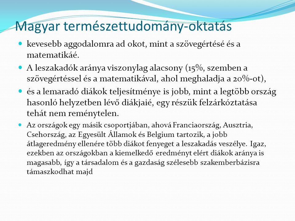 Magyar természettudomány-oktatás  kevesebb aggodalomra ad okot, mint a szövegértésé és a matematikáé.  A leszakadók aránya viszonylag alacsony (15%,