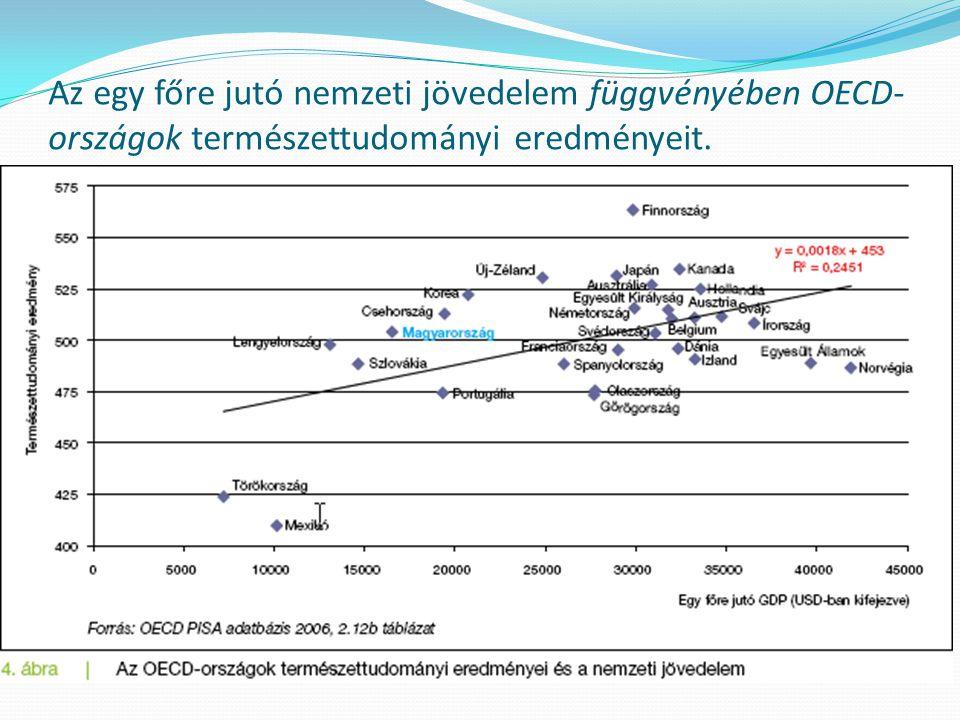 Az egy főre jutó nemzeti jövedelem függvényében OECD- országok természettudományi eredményeit.