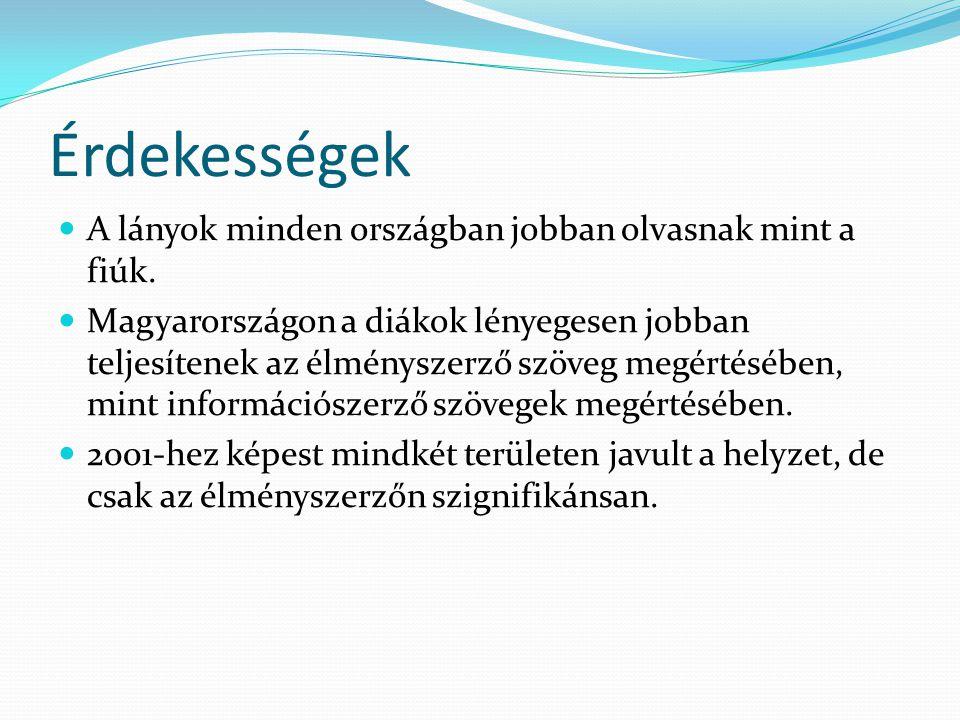 Érdekességek  A lányok minden országban jobban olvasnak mint a fiúk.  Magyarországon a diákok lényegesen jobban teljesítenek az élményszerző szöveg