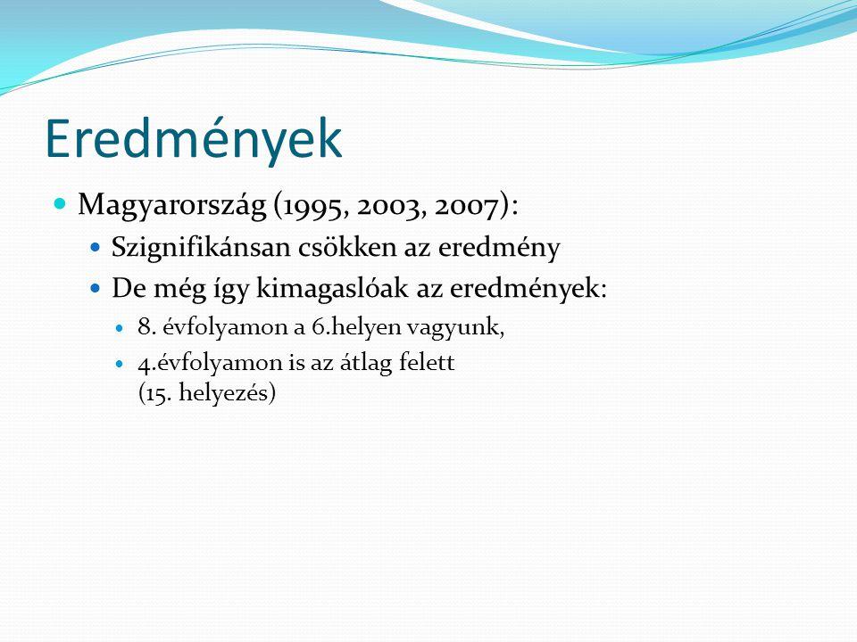 Eredmények  Magyarország (1995, 2003, 2007):  Szignifikánsan csökken az eredmény  De még így kimagaslóak az eredmények:  8. évfolyamon a 6.helyen