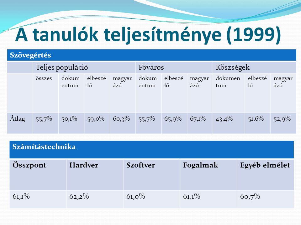 A tanulók teljesítménye (1999)  Számítástechnika ÖsszpontHardverSzoftverFogalmakEgyéb elmélet 61,1%62,2% 61,0%61,1%60,7% Szövegértés Teljes populáció