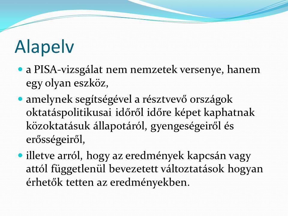 A tanulók teljesítménye (1999)  Számítástechnika ÖsszpontHardverSzoftverFogalmakEgyéb elmélet 61,1%62,2% 61,0%61,1%60,7% Szövegértés Teljes populációFővárosKöszségek összesdokum entum elbeszé lő magyar ázó dokum entum elbeszé lő magyar ázó dokumen tum elbeszé lő magyar ázó Átlag55,7%50,1%59,0%60,3%55,7%65,9%67,1%43,4%51,6%52,9%