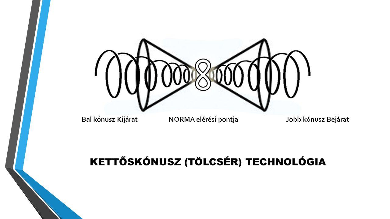KETTŐSKÓNUSZ (TÖLCSÉR) TECHNOLÓGIA Bal kónusz Kijárat NORMA elérési pontjaJobb kónusz Bejárat