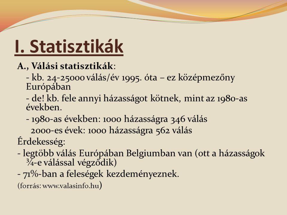 I.Statisztikák A., Válási statisztikák: - kb. 24-25000 válás/év 1995.