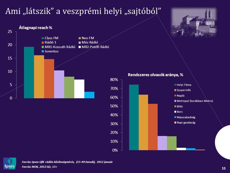 """11 Ami """"látszik a veszprémi helyi """"sajtóból Forrás: NOK, 2012 Q2, 15+ Forrás: Ipsos-GfK rádiós közönségmérés, (15-49 évesek), 2012 január Átlagnapi reach % Rendszeres olvasók aránya, %"""