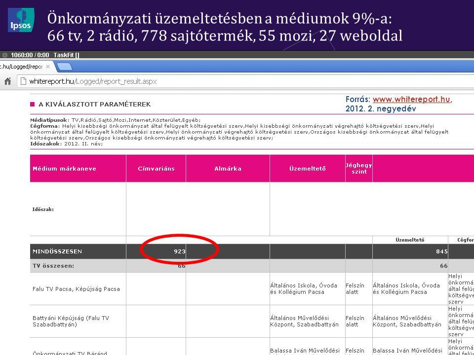 Önkormányzati üzemeltetésben a médiumok 9%-a: 66 tv, 2 rádió, 778 sajtótermék, 55 mozi, 27 weboldal 6 Forrás: www.whitereport.hu, 2012.