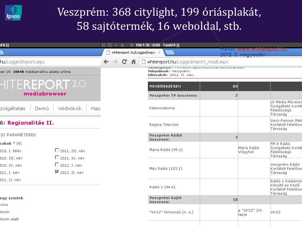Veszprém: 368 citylight, 199 óriásplakát, 58 sajtótermék, 16 weboldal, stb.