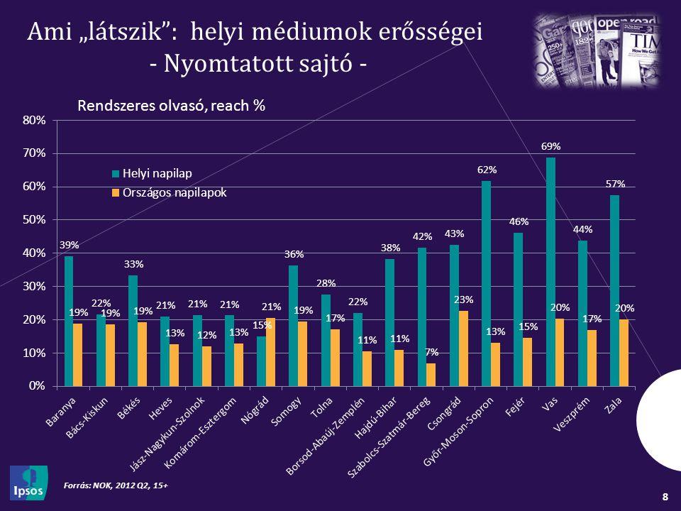 """8 Ami """"látszik : helyi médiumok erősségei - Nyomtatott sajtó - Forrás: NOK, 2012 Q2, 15+ Rendszeres olvasó, reach %"""