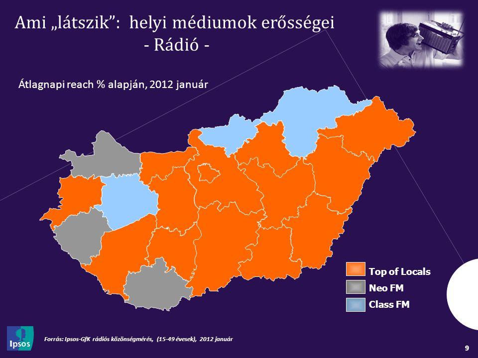 """9 Ami """"látszik : helyi médiumok erősségei - Rádió - Forrás: Ipsos-GfK rádiós közönségmérés, (15-49 évesek), 2012 január Átlagnapi reach % alapján, 2012 január Top of Locals Neo FM Class FM"""