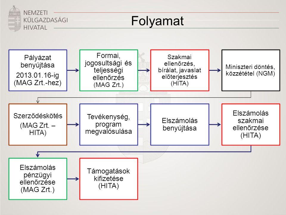 Folyamat Pályázat benyújtása 2013.01.16-ig (MAG Zrt.-hez) Formai, jogosultsági és teljességi ellenőrzés (MAG Zrt.) Szakmai ellenőrzés, bírálat, javaslat előterjesztés (HITA) Miniszteri döntés, közzététel (NGM) Szerződéskötés (MAG Zrt.