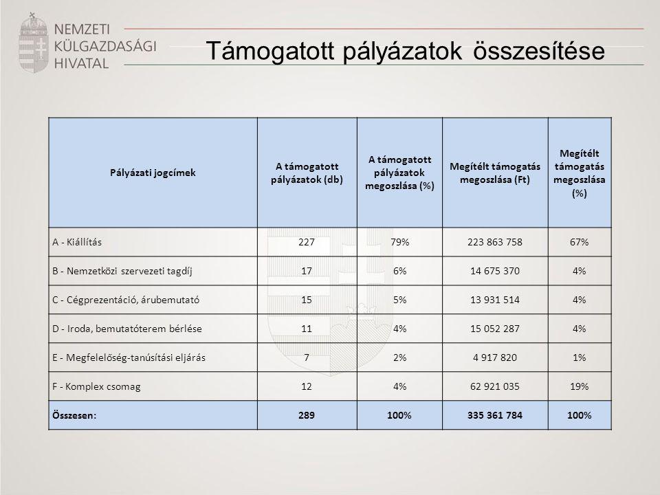 Támogatott pályázatok összesítése Pályázati jogcímek A támogatott pályázatok (db) A támogatott pályázatok megoszlása (%) Megítélt támogatás megoszlása (Ft) Megítélt támogatás megoszlása (%) A - Kiállítás22779%223 863 75867% B - Nemzetközi szervezeti tagdíj176%14 675 3704% C - Cégprezentáció, árubemutató155%13 931 5144% D - Iroda, bemutatóterem bérlése114%15 052 2874% E - Megfelelőség-tanúsítási eljárás72%4 917 8201% F - Komplex csomag124%62 921 03519% Összesen:289100%335 361 784100%