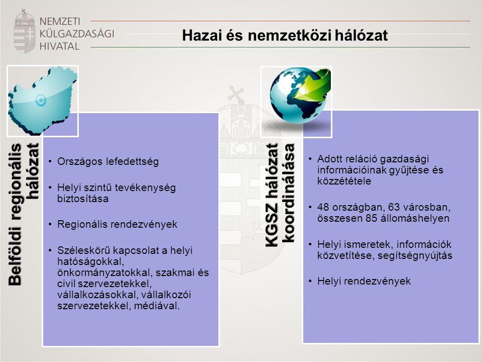 Hazai és nemzetközi hálózat Belföldi regionális hálózat •Országos lefedettség •Helyi szintű tevékenység biztosítása •Regionális rendezvények •Széleskörű kapcsolat a helyi hatóságokkal, önkormányzatokkal, szakmai és civil szervezetekkel, vállalkozásokkal, vállalkozói szervezetekkel, médiával.