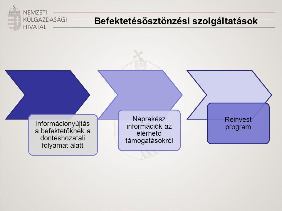 Befektetésösztönzési szolgáltatások Információnyújtás a befektetőknek a döntéshozatali folyamat alatt Naprakész információk az elérhető támogatásokról Reinvest program