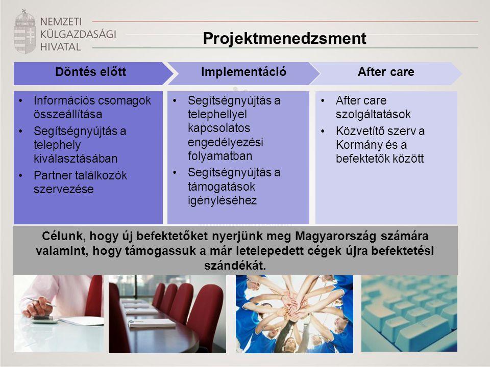 Projektmenedzsment Döntés előttImplementációAfter care •Információs csomagok összeállítása •Segítségnyújtás a telephely kiválasztásában •Partner találkozók szervezése •Segítségnyújtás a telephellyel kapcsolatos engedélyezési folyamatban •Segítségnyújtás a támogatások igényléséhez •After care szolgáltatások •Közvetítő szerv a Kormány és a befektetők között Célunk, hogy új befektetőket nyerjünk meg Magyarország számára valamint, hogy támogassuk a már letelepedett cégek újra befektetési szándékát.