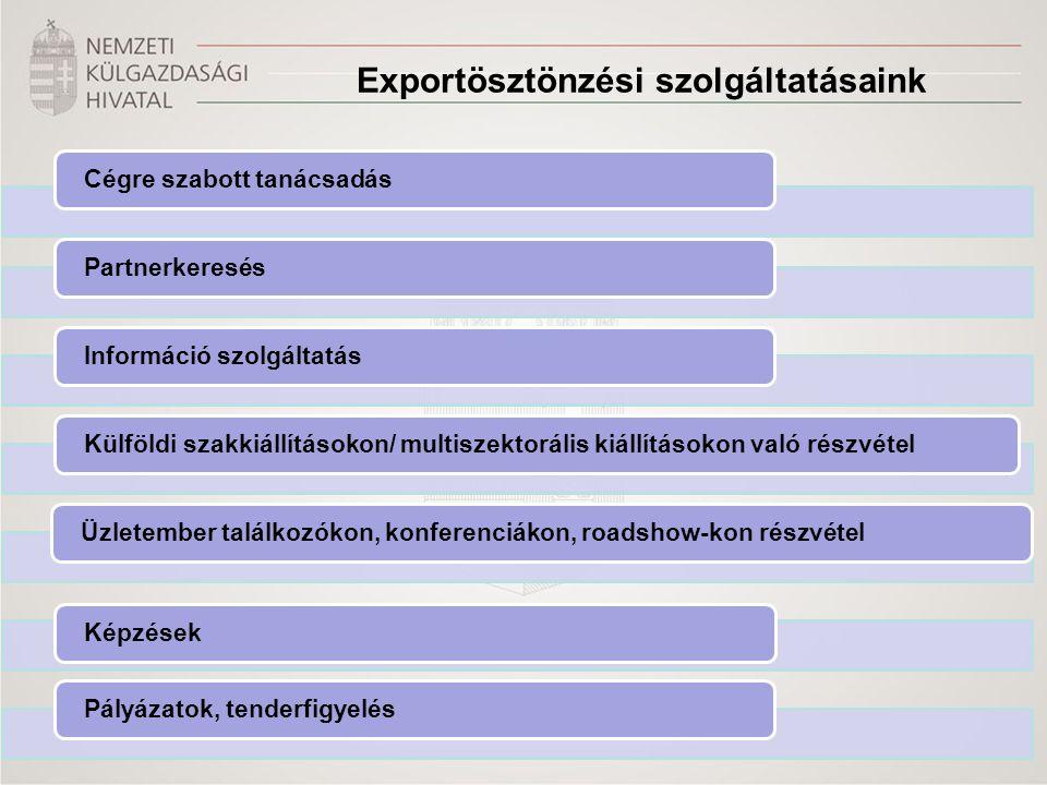 Újdonságok az exportösztönzésben 2012-ben •HITA weboldala: www.hita.huwww.hita.hu –Üzleti hírek szolgáltatás –Aktuális események, üzletember találkozók itthon és külföldön –Országinformációs rendszer –Ágazati információk •Kárpát Régió Üzleti Hálózat: HITA-MKIK közös finanszírozás, szakmai irányítás o 2012-ben 4 erdélyi iroda, 1 szerb, 1 ukrán irodával indult meg a kárpát-medencei üzletfejlesztési hálózat o Az irodái komplex szolgáltatásokat nyújtanak: o klasszikus kereskedelemfejlesztési szolgáltatások o cégalapítással kapcsolatos szolgáltatások, forrás-biztosítás, pályázati lehetőségek o tőkekihelyezéssel kapcsolatos szolgáltatások