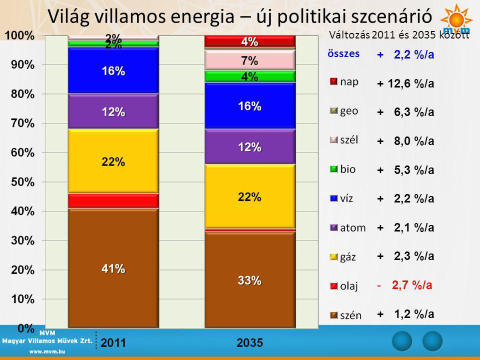 Világ villamos energia – új politikai szcenárió Változás 2011 és 2035 között összes + 2,2 %/a + 12,6 %/a + 6,3 %/a + 8,0 %/a + 5,3 %/a + 2,2 %/a + 2,1