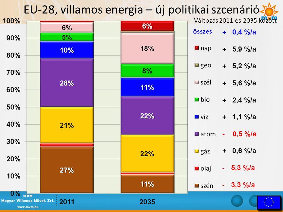 EU-28, villamos energia – új politikai szcenárió Változás 2011 és 2035 között összes + 0,4 %/a + 5,9 %/a + 5,2 %/a + 5,6 %/a + 2,4 %/a + 1,1 %/a - 0,5