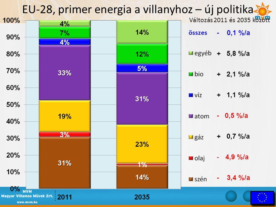 EU-28, primer energia a villanyhoz – új politika Változás 2011 és 2035 között összes - 0,1 %/a + 5,8 %/a + 2,1 %/a + 1,1 %/a - 0,5 %/a + 0,7 %/a -4,9