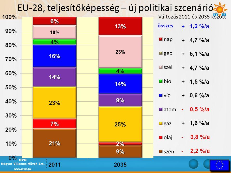 EU-28, teljesítőképesség – új politikai szcenárió Változás 2011 és 2035 között összes + 1,2 %/a + 4,7 %/a + 5,1 %/a + 4,7 %/a + 1,5 %/a + 0,6 %/a - 0,